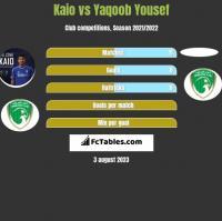 Kaio vs Yaqoob Yousef h2h player stats