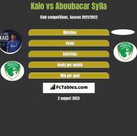 Kaio vs Aboubacar Sylla h2h player stats