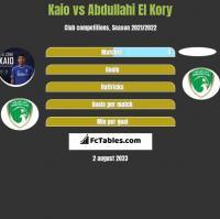 Kaio vs Abdullahi El Kory h2h player stats