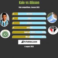 Kaio vs Alisson h2h player stats