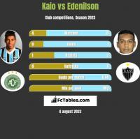 Kaio vs Edenilson h2h player stats