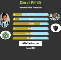 Kaio vs Patrick h2h player stats