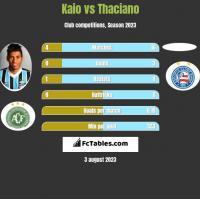 Kaio vs Thaciano h2h player stats