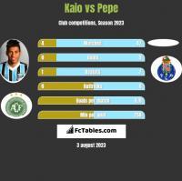 Kaio vs Pepe h2h player stats