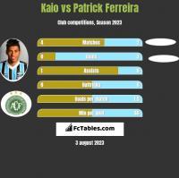 Kaio vs Patrick Ferreira h2h player stats