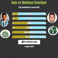 Kaio vs Matheus Henrique h2h player stats