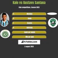 Kaio vs Gustavo Santana h2h player stats
