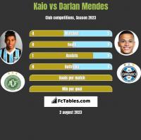 Kaio vs Darlan Mendes h2h player stats