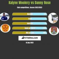 Kaiyne Woolery vs Danny Rose h2h player stats