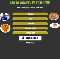 Kaiyne Woolery vs Eoin Doyle h2h player stats