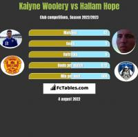 Kaiyne Woolery vs Hallam Hope h2h player stats