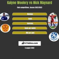 Kaiyne Woolery vs Nick Maynard h2h player stats