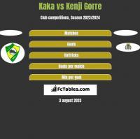 Kaka vs Kenji Gorre h2h player stats