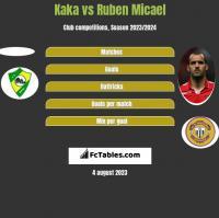 Kaka vs Ruben Micael h2h player stats