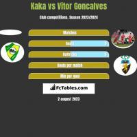 Kaka vs Vitor Goncalves h2h player stats