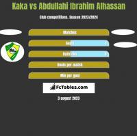 Kaka vs Abdullahi Ibrahim Alhassan h2h player stats