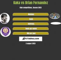Kaka vs Brian Fernandez h2h player stats