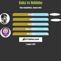 Kaka vs Robinho h2h player stats