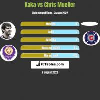Kaka vs Chris Mueller h2h player stats