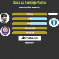 Kaka vs Santiago Patino h2h player stats