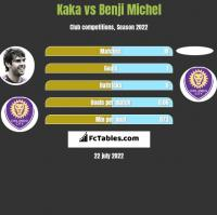Kaka vs Benji Michel h2h player stats