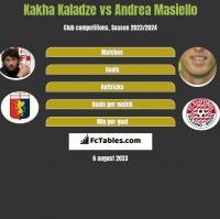 Kakha Kaladze vs Andrea Masiello h2h player stats