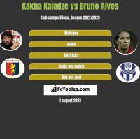 Kakha Kaladze vs Bruno Alves h2h player stats