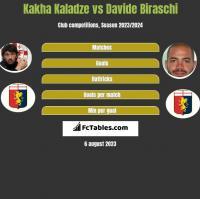 Kakha Kaladze vs Davide Biraschi h2h player stats