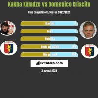 Kakha Kaladze vs Domenico Criscito h2h player stats