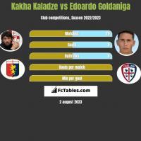 Kakha Kaladze vs Edoardo Goldaniga h2h player stats