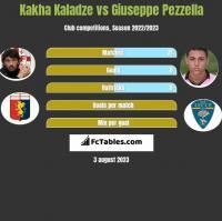Kakha Kaladze vs Giuseppe Pezzella h2h player stats