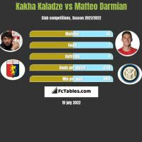 Kakha Kaladze vs Matteo Darmian h2h player stats