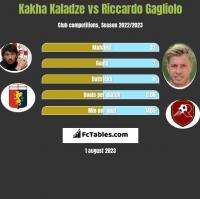 Kakha Kaladze vs Riccardo Gagliolo h2h player stats