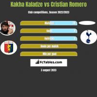 Kakha Kaladze vs Cristian Romero h2h player stats