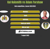 Kal Naismith vs Adam Forshaw h2h player stats