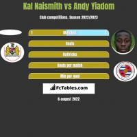 Kal Naismith vs Andy Yiadom h2h player stats