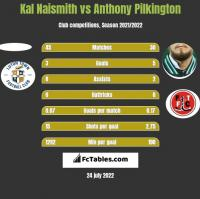 Kal Naismith vs Anthony Pilkington h2h player stats