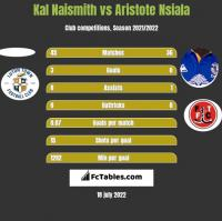 Kal Naismith vs Aristote Nsiala h2h player stats