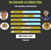 Kal Naismith vs Callum Elder h2h player stats