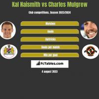 Kal Naismith vs Charles Mulgrew h2h player stats