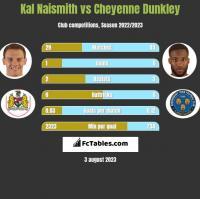 Kal Naismith vs Cheyenne Dunkley h2h player stats