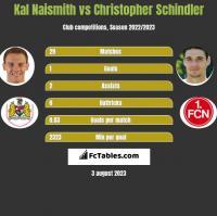 Kal Naismith vs Christopher Schindler h2h player stats