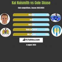 Kal Naismith vs Cole Skuse h2h player stats