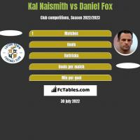 Kal Naismith vs Daniel Fox h2h player stats