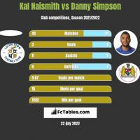 Kal Naismith vs Danny Simpson h2h player stats