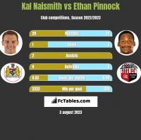 Kal Naismith vs Ethan Pinnock h2h player stats