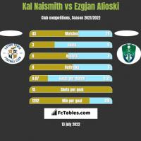 Kal Naismith vs Ezgjan Alioski h2h player stats