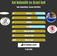 Kal Naismith vs Grant Hall h2h player stats