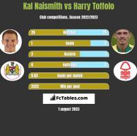 Kal Naismith vs Harry Toffolo h2h player stats