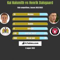 Kal Naismith vs Henrik Dalsgaard h2h player stats